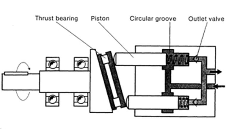 hydraulic_pump_wobble_plate_pump.jpg
