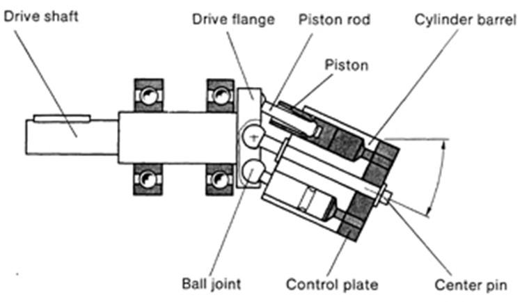 hydraulic_motor_bent_axis_motor.jpg